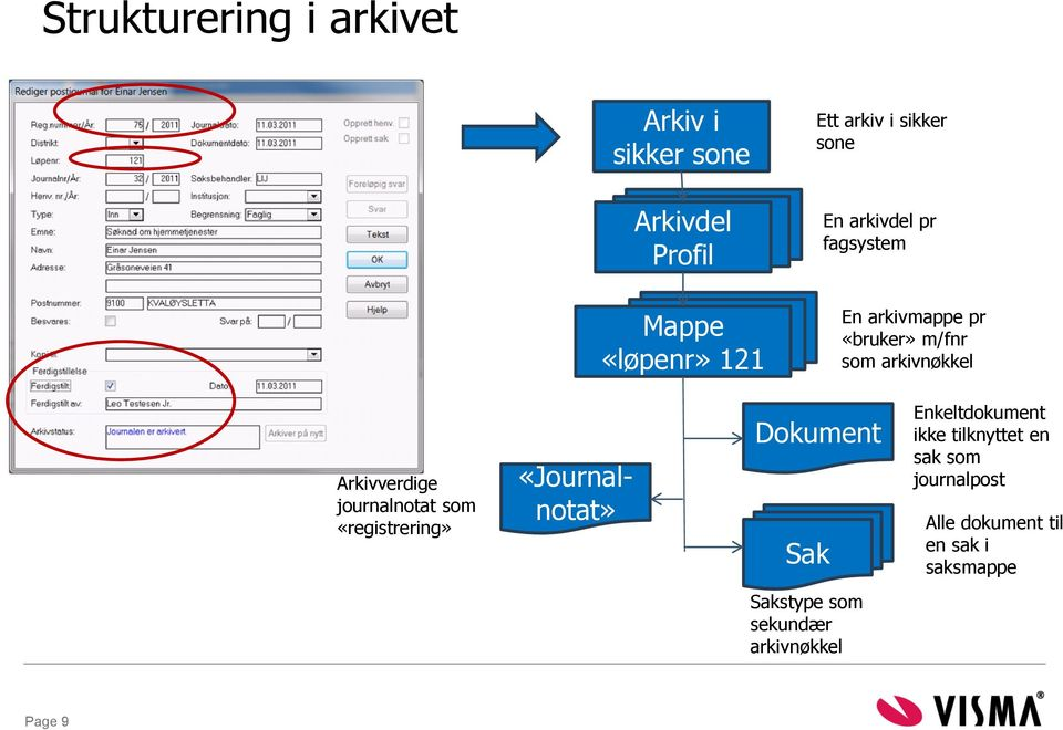 Arkivverdige journalnotat som «registrering» «Journalnotat» Dokument Sak Enkeltdokument ikke