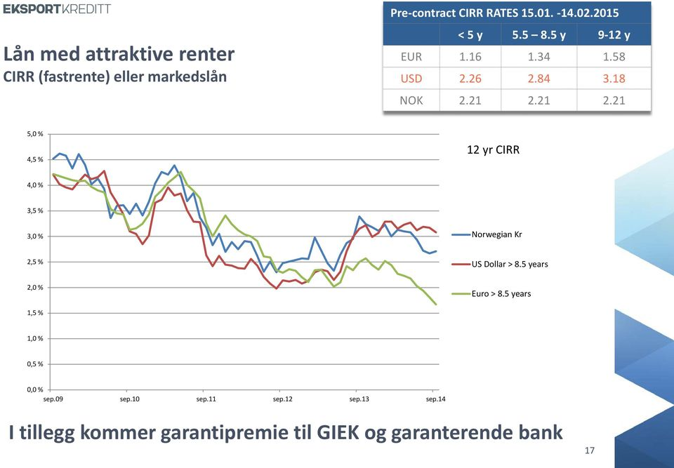21 2.21 5,0 % 4,5 % 12 yr CIRR 4,0 % 3,5 % 3,0 % Norwegian Kr 2,5 % US Dollar > 8.5 years 2,0 % Euro > 8.
