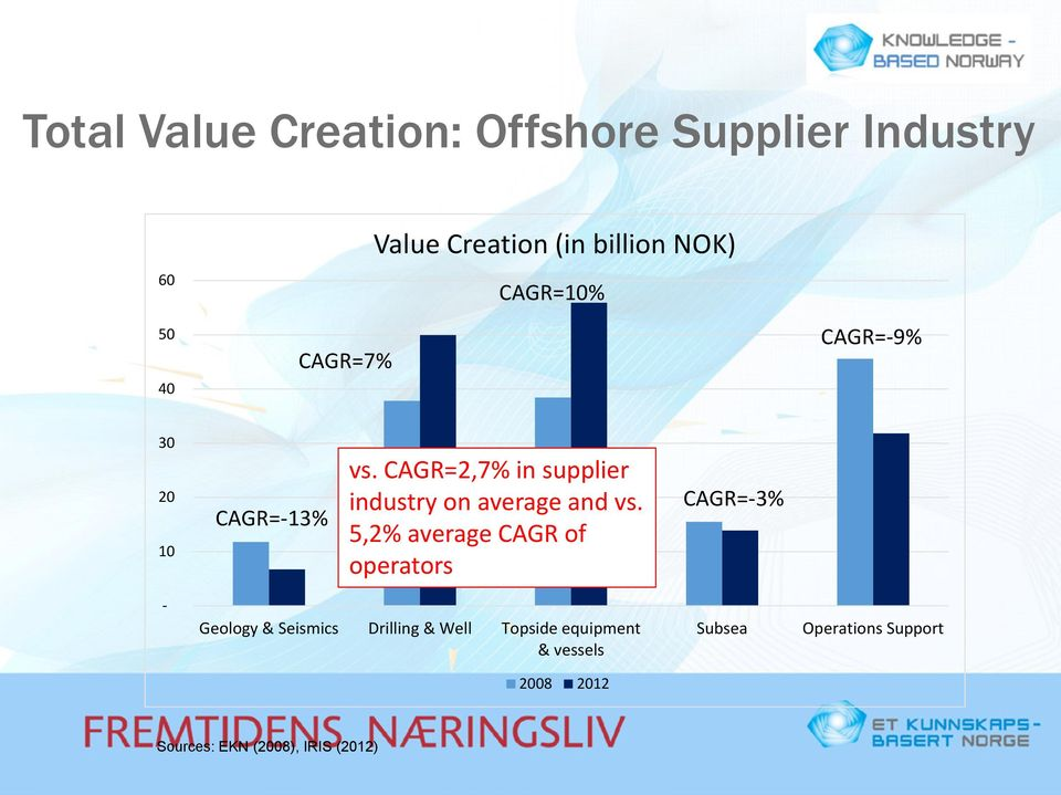 CAGR=2,7% in supplier industry on average and vs.