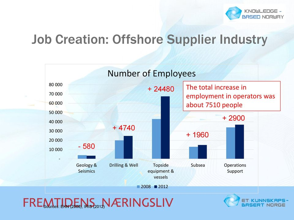 Topside equipment & vessels 2008 2012 The total increase in employment in operators was