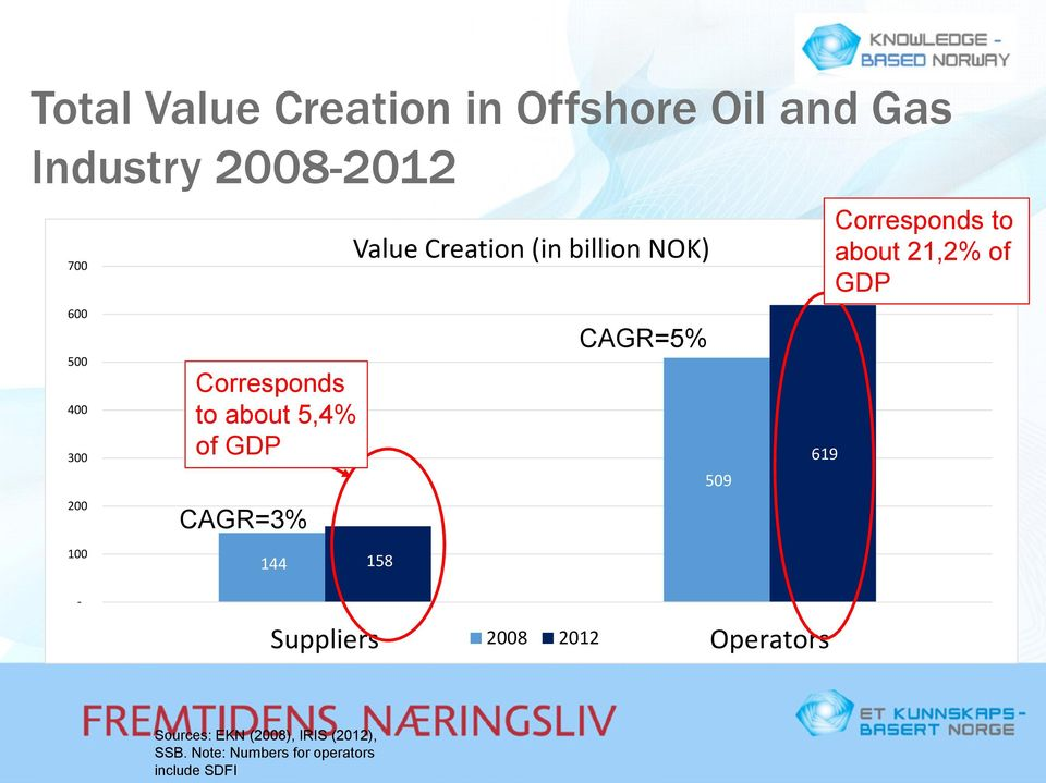 NOK) 158 CAGR=5% 509 619 Corresponds to about 21,2% of GDP - Suppliers 2008 2012