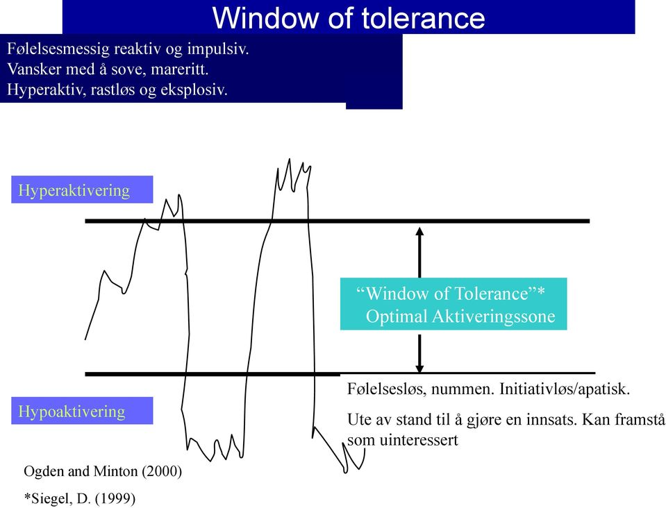 Window of tolerance Hyperaktivering Window of Tolerance * Optimal Aktiveringssone