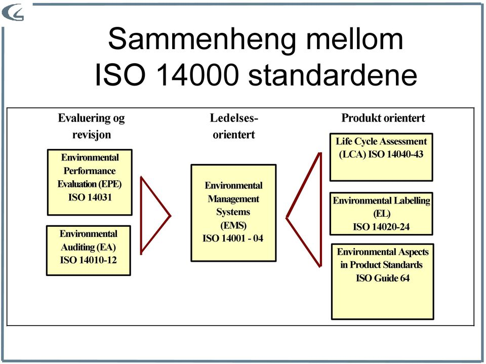 Environmental Management Systems (EMS) ISO 14001-04 Produkt orientert Life Cycle Assessment