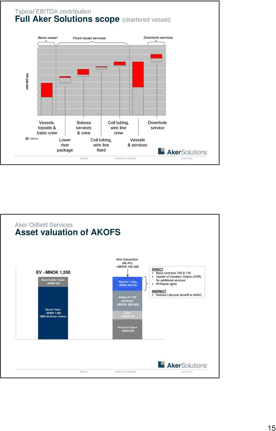 Vessel / Services Vessels & services Downhole services* Downhole service Slide 29 Oilfield Services Asset valuation of AKOFS EV ~MNOK 1,550 Shareholder loans ~MNOK 250 Equity Value ~MNOK 1,300 (NOK