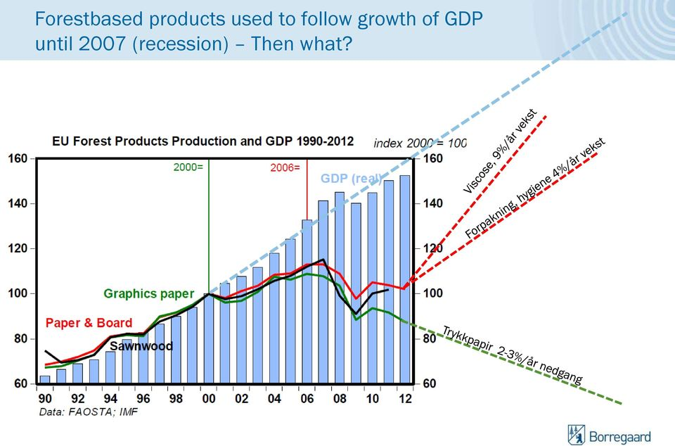 growth of GDP until