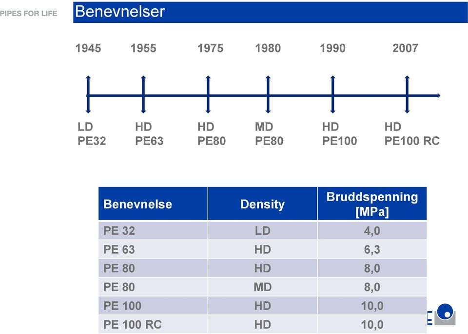 Density Bruddspenning [MPa] PE 32 LD 4,0 PE 63 HD 6,3