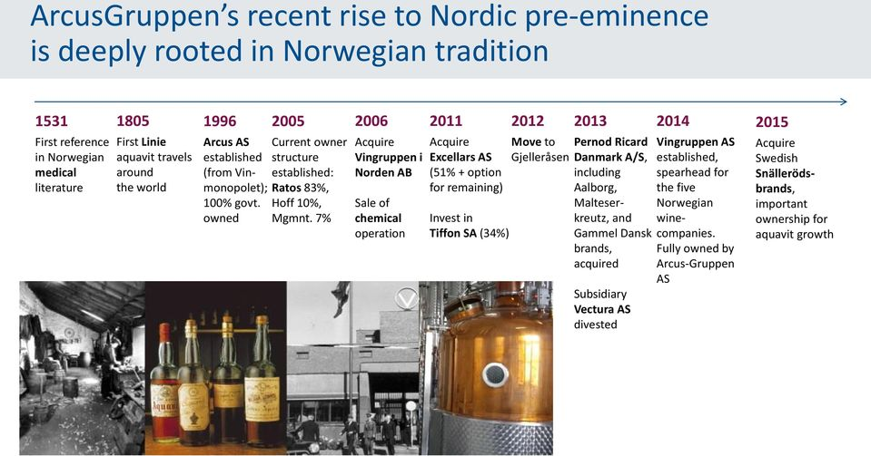 7% Acquire Vingruppen i Norden AB Sale of chemical operation Acquire Excellars AS (51% + option for remaining) Invest in Tiffon SA (34%) Move to Gjelleråsen Pernod Ricard Danmark A/S, including
