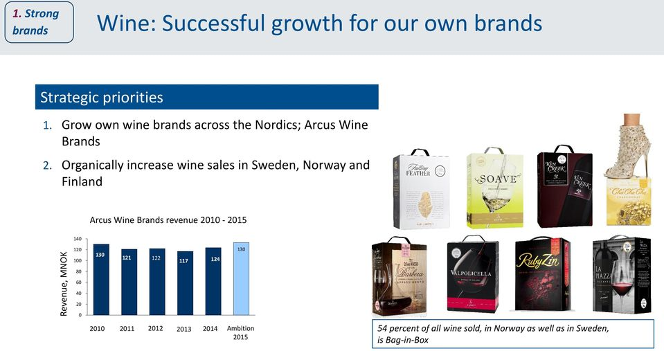Organically increase wine sales in Sweden, Norway and Finland Arcus Wine Brands revenue 2010-2015 140 120