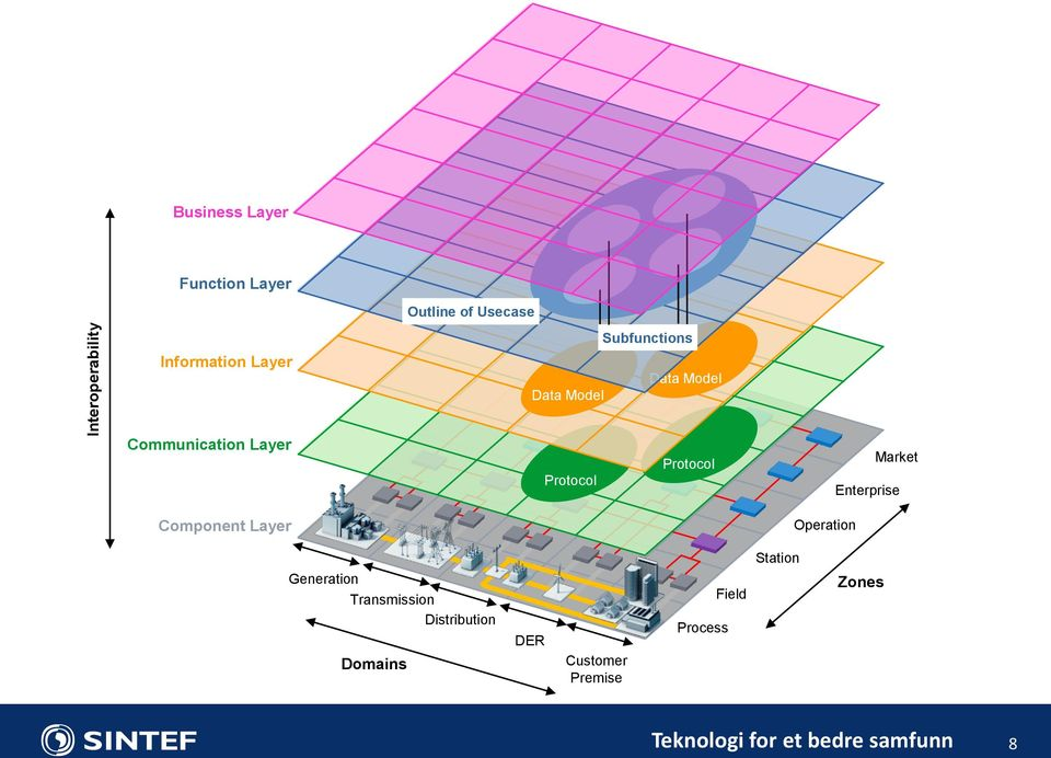 Market Enterprise Component Layer Operation Generation Transmission Distribution