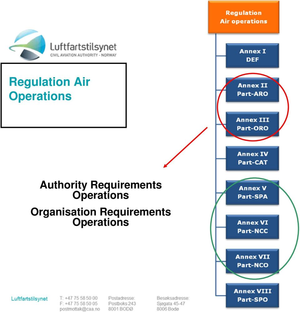 Requirements Operations