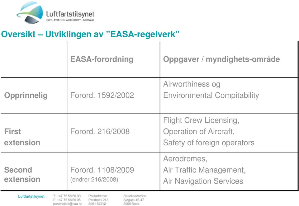 1592/2002 Airworthiness og Environmental Compitability First extension Second extension Forord.