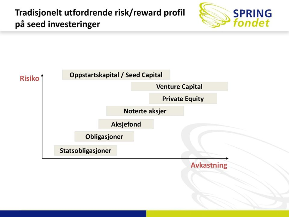 Capital Venture Capital Private Equity Noterte