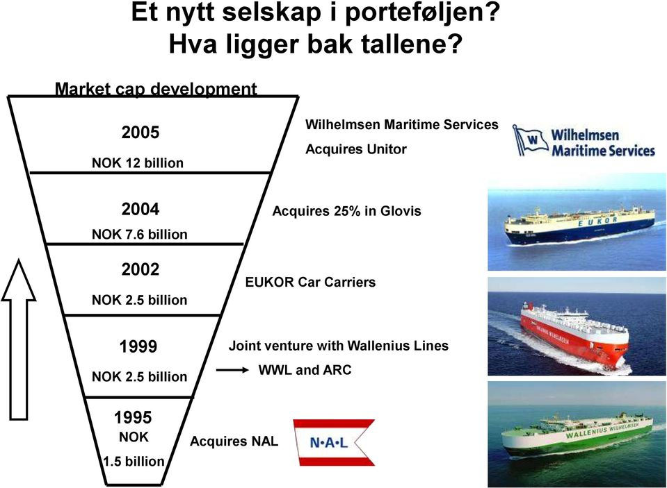 Unitor 2004 NOK 7.6 billion 2002 NOK 2.