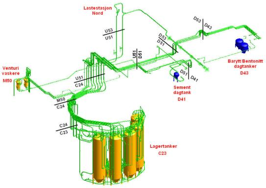 Example : Optimization Process for energy efficient powder handling Pilot Scale Test Rig Full Scale System Velocity and