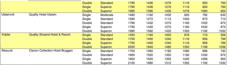 1432 1272 1160 1032 872 Double Superior 1990 1592 1432 1320 1192 1032 Single Standard 1450 1160 1000 876 716 556 Double Standard 1750 1400 1240 1116 956 796 Single Superior 1750 1400 1240 1116 956