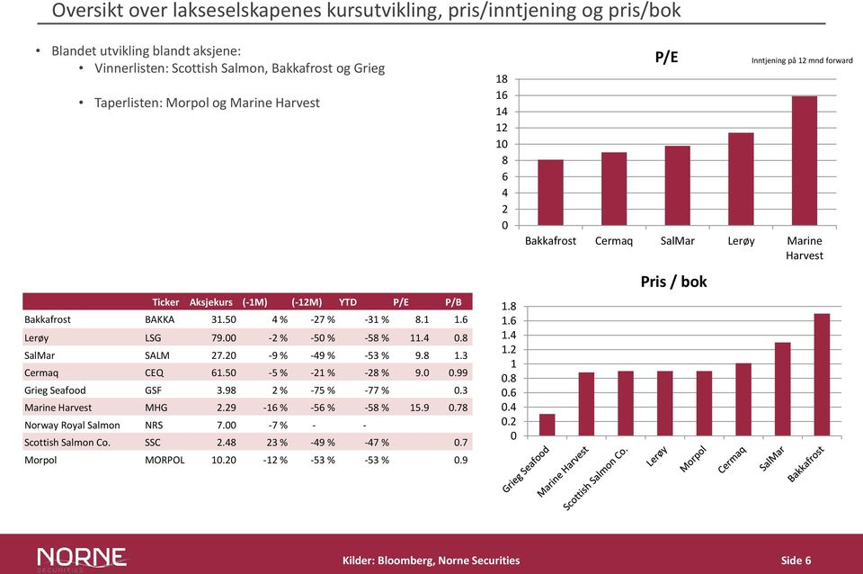 50-5 % -21 % -28 % 9.0 0.99 Grieg Seafood GSF 3.98 2 % -75 % -77 % 0.3 Marine Harvest MHG 2.29-16 % -56 % -58 % 15.9 0.78 Norway Royal Salmon NRS 7.00-7 % - - Scottish Salmon Co. SSC 2.