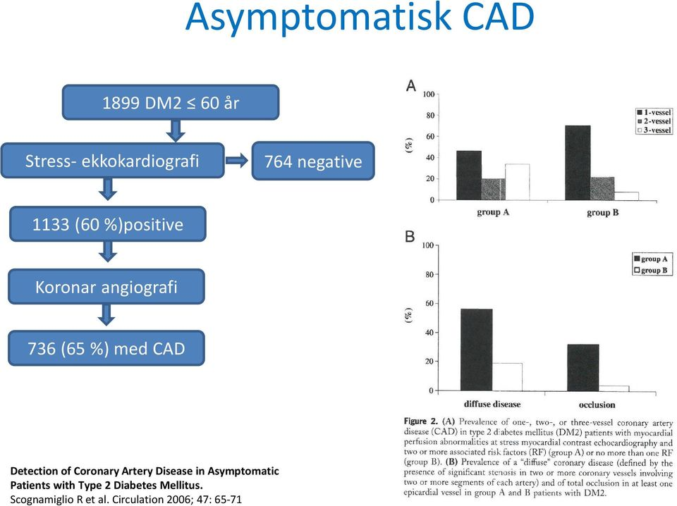 Detection of Coronary Artery Disease in Asymptomatic Patients with