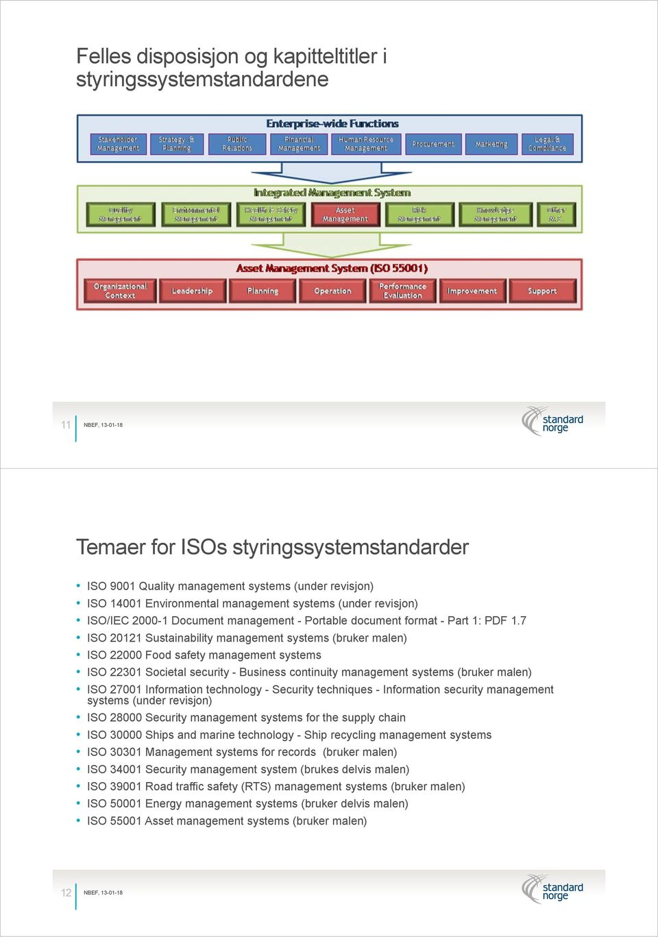 7 ISO 20121 Sustainability management systems (bruker malen) ISO 22000 Food safety management systems ISO 22301 Societal security - Business continuity management systems (bruker malen) ISO 27001
