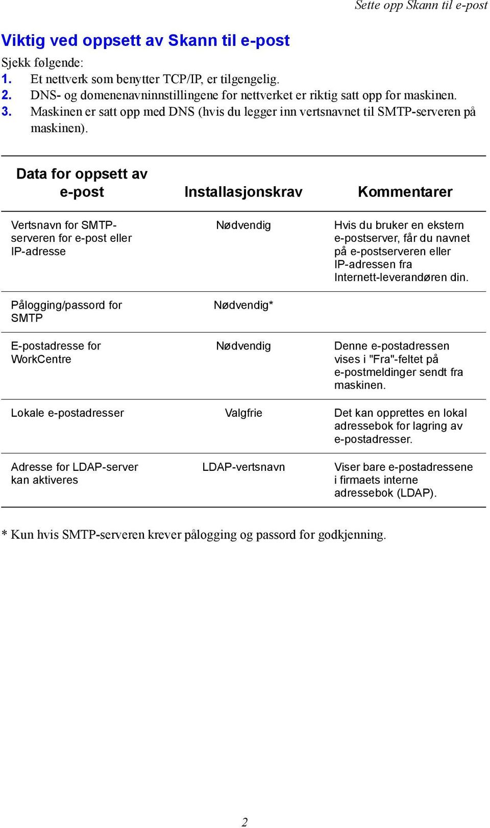 Data for oppsett av e-post Installasjonskrav Kommentarer Vertsnavn for SMTPserveren for e-post eller IP-adresse Pålogging/passord for SMTP E-postadresse for WorkCentre Nødvendig Nødvendig* Nødvendig