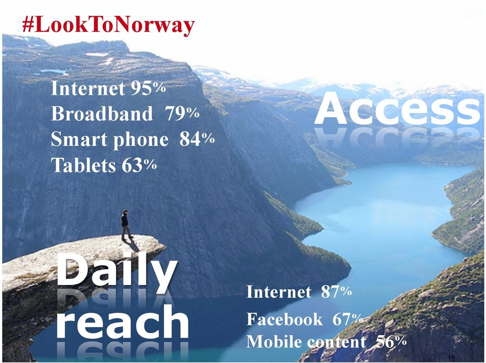 Tablets 63% Access Daily reach
