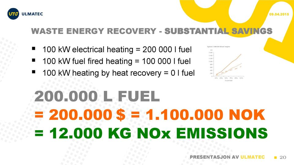 fuel 100 kw heating by heat recovery = 0 l fuel 200.