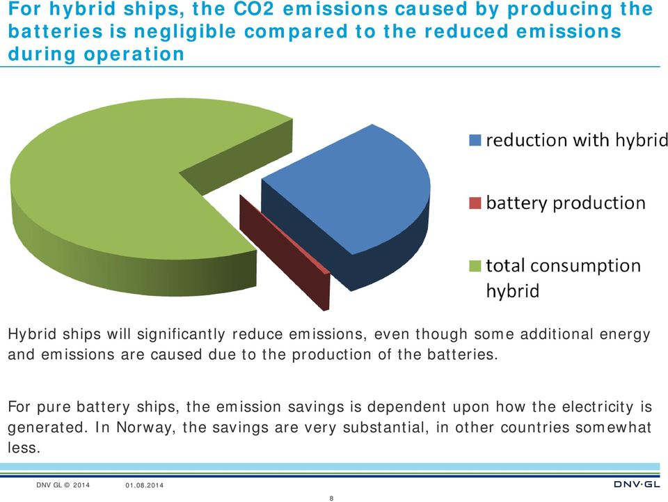 emissions are caused due to the production of the batteries.