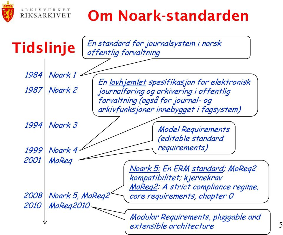 1999 2001 2008 2010 Noark 4 MoReq Noark 5, MoReq2 MoReq2010 Model Requirements (editable standard requirements) Noark 5: En ERM standard; MoReq2