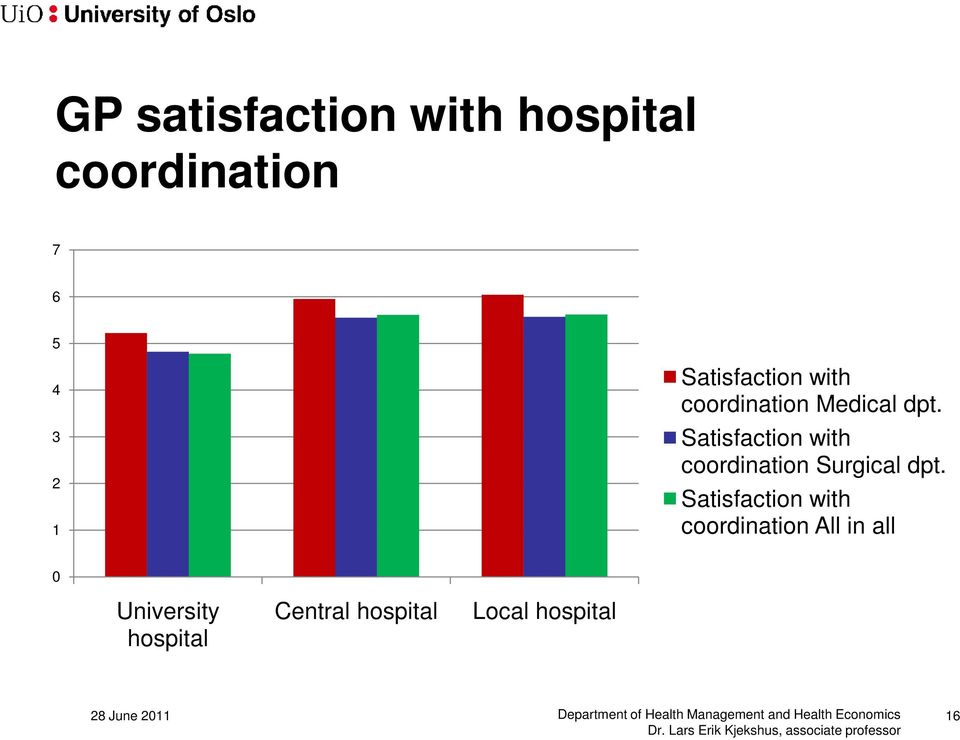 Satisfaction with coordination All in all 0 University hospital Central hospital Local