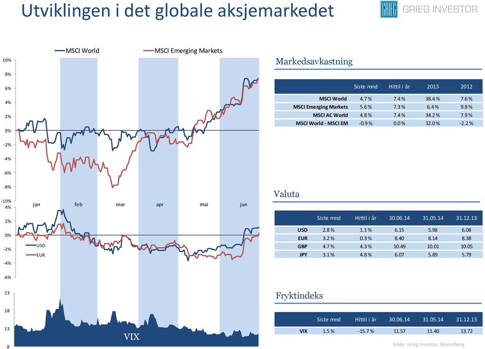 2 % -2% -4% -6% -8% -10% 4% 2% 0% -2% -4% jan feb mar apr mai jun USD EUR Valuta Siste mnd Hittil i år 30.06.14 31.05.14 31.12.13 USD 2.8 % 1.1 % 6.15 5.98 6.08 EUR 3.2 % 0.