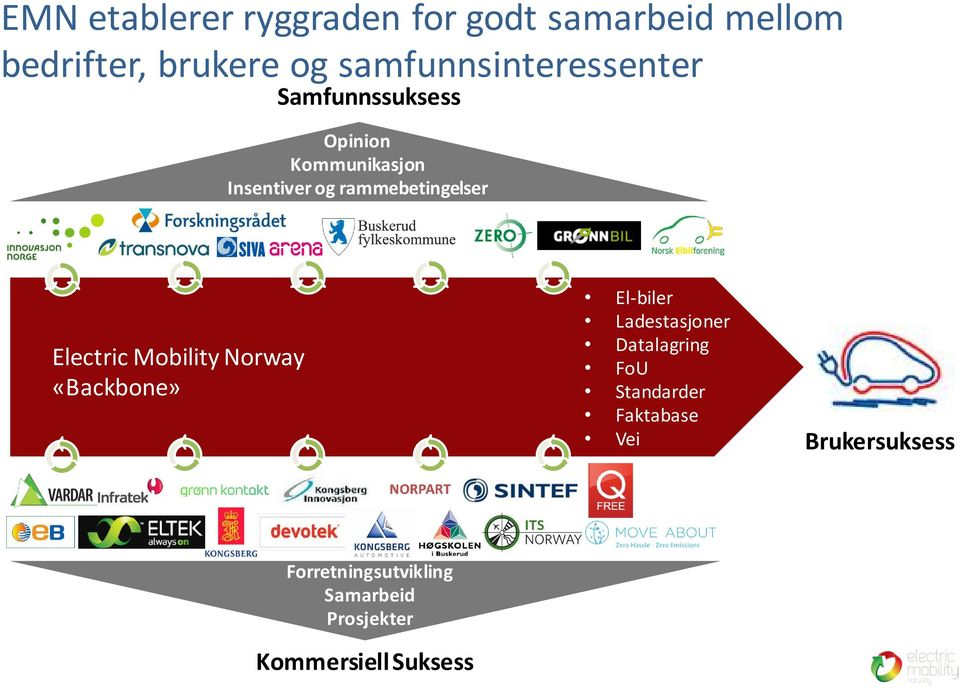 rammebetingelser Electric Mobility Norway «Backbone» El-biler Ladestasjoner