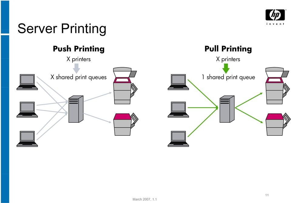 printers X shared print queues