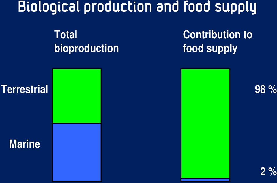 bioproduction Contribution
