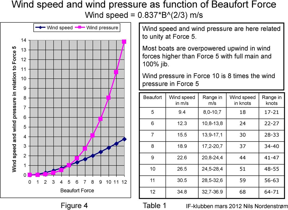 Most boats are overpowered upwind in wind forces higher than Force 5 with full main and 100% jib.