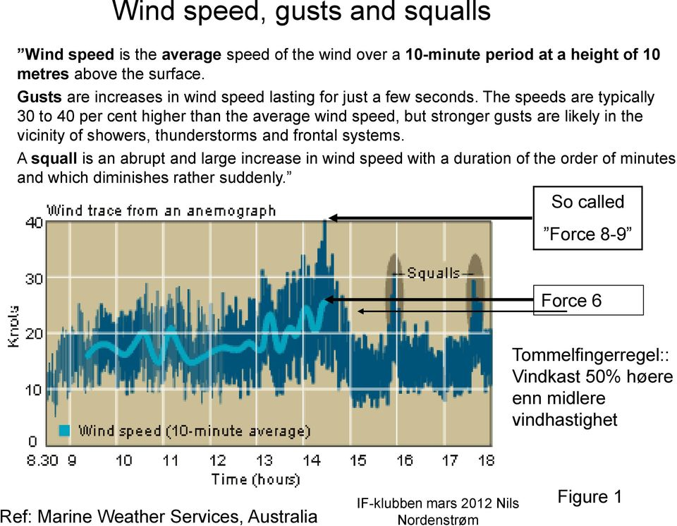 The speeds are typically 30 to 40 per cent higher than the average wind speed, but stronger gusts are likely in the vicinity of showers, thunderstorms and frontal