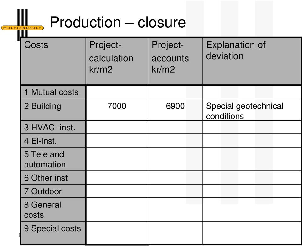 Special geotechnical conditions 3 HVAC -inst. 4 El-inst.