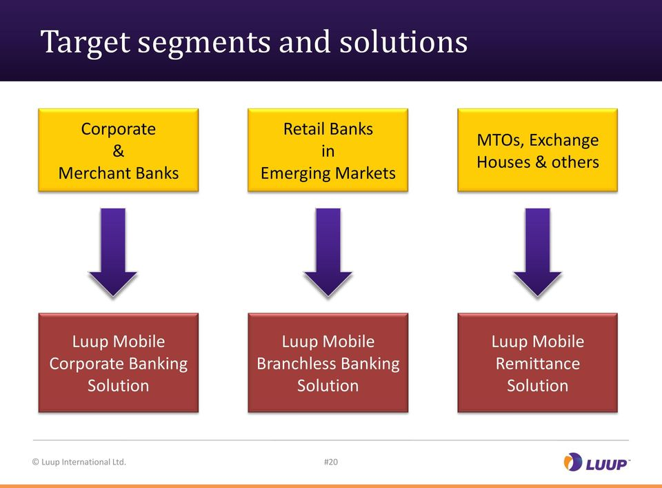 Mobile Corporate Banking Solution Luup Mobile Branchless Banking