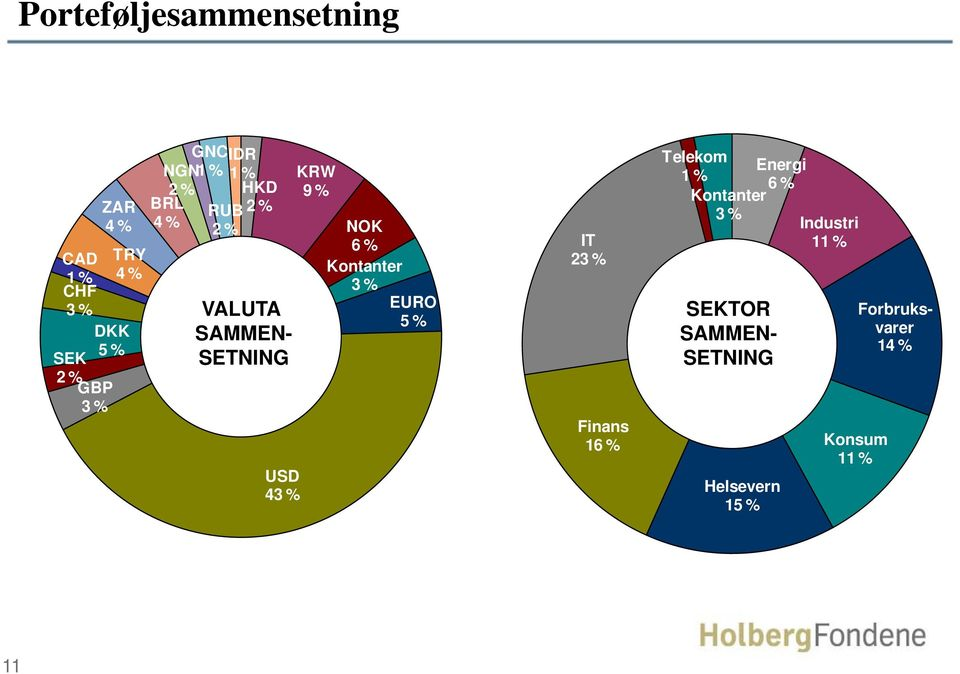 6 % IT Kontanter 23 % 3 % EURO 5 % BRL 4 % VALUTA SAMMEN- SETNING USD 43 % Finans 16