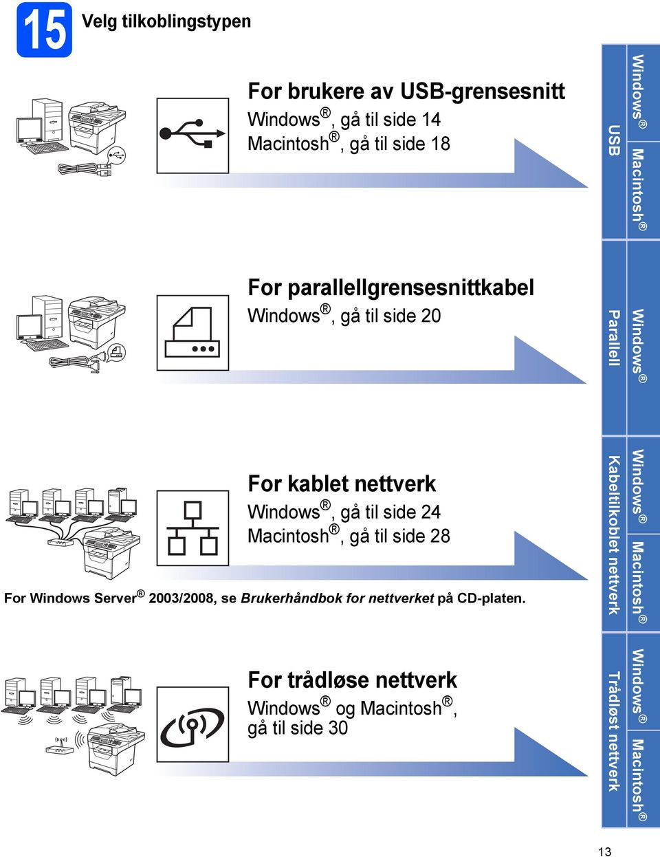 til side 24 Mcintosh, gå til side 28 For Windows Server 2003/2008, se Brukerhåndok for nettverket på CD-plten.