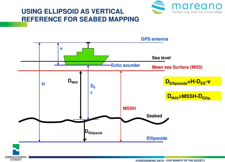 sea Surface (MSS) D MSS H D Ellipsoide =H-D ES -v D