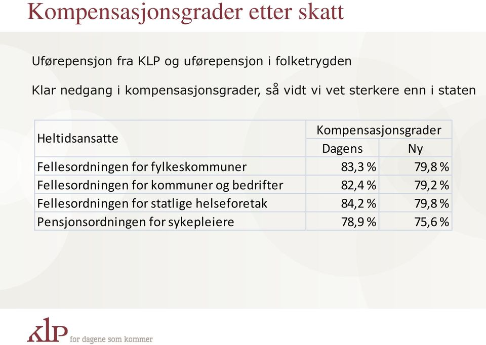 Fellesordningen for fylkeskommuner 83,3 % 79,8 % Fellesordningen for kommuner og bedrifter 82,4 % 79,2