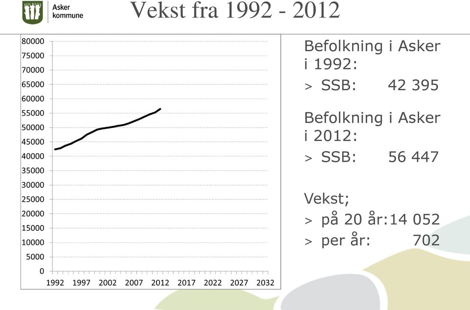 Befolkning i Asker i 2012: > SSB: