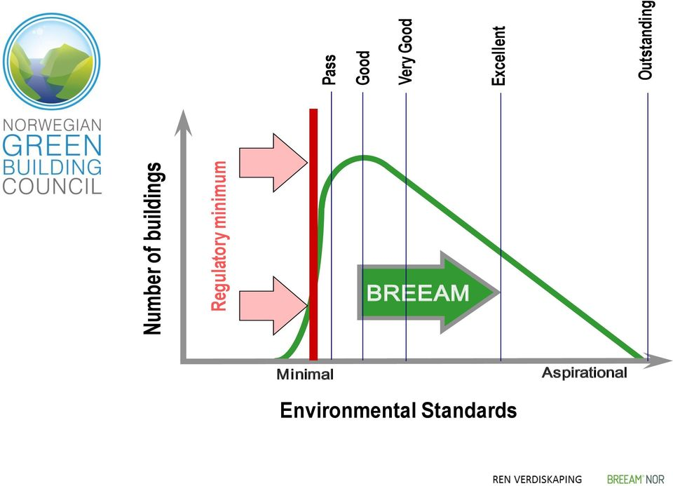 Excellent Outstanding BREEAM