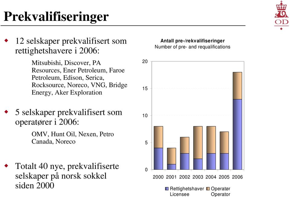 OMV, Hunt Oil, Nexen, Petro Canada, Noreco 20 15 10 5 Antall pre-/rekvalifiseringer Number of pre- and requalifications Totalt 40