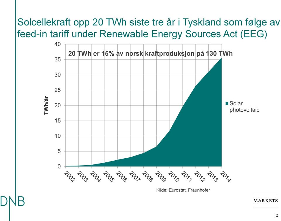 Energy Sources Act (EEG) 20 TWh er 15% av norsk