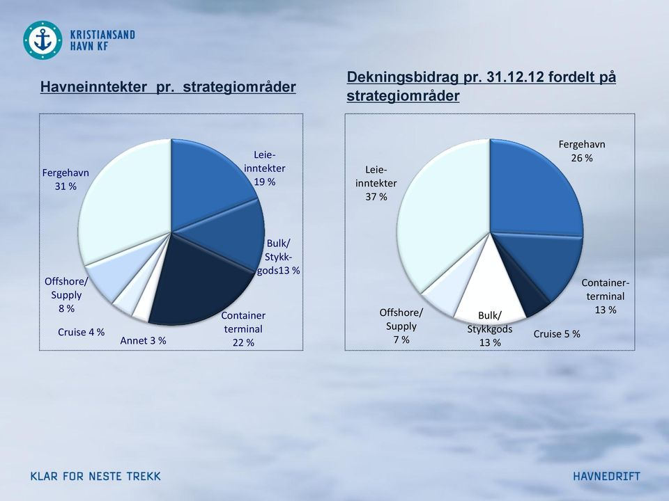 37 % Fergehavn 26 % Offshore/ Supply 8 % Cruise 4 % Annet 3 % Container