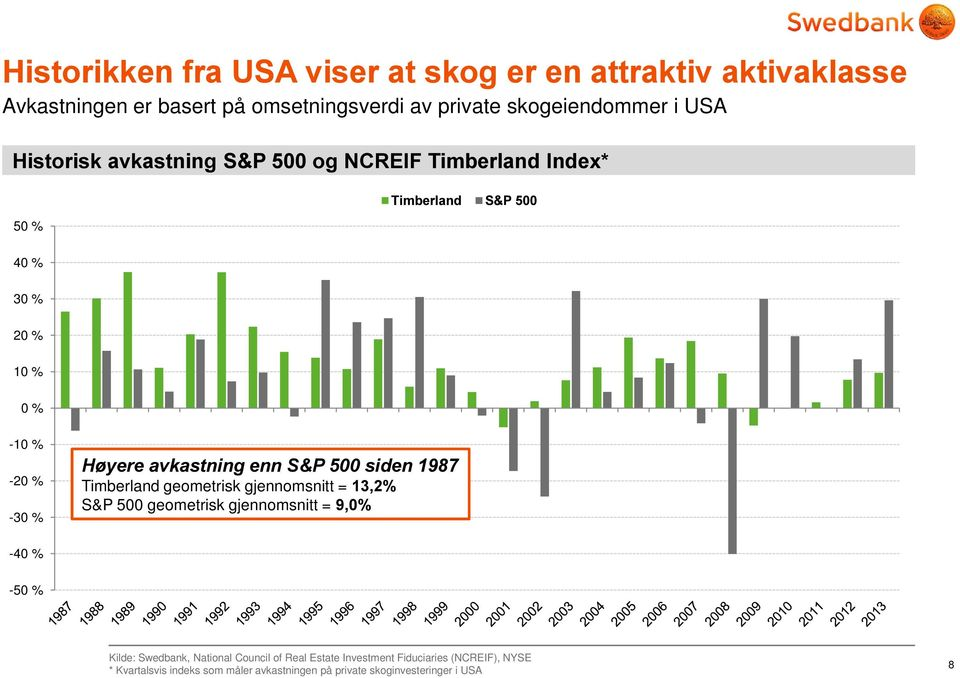 gjennomsnitt = (%' -40 % -50 % Kilde: Swedbank, National Council of Real Estate Investment