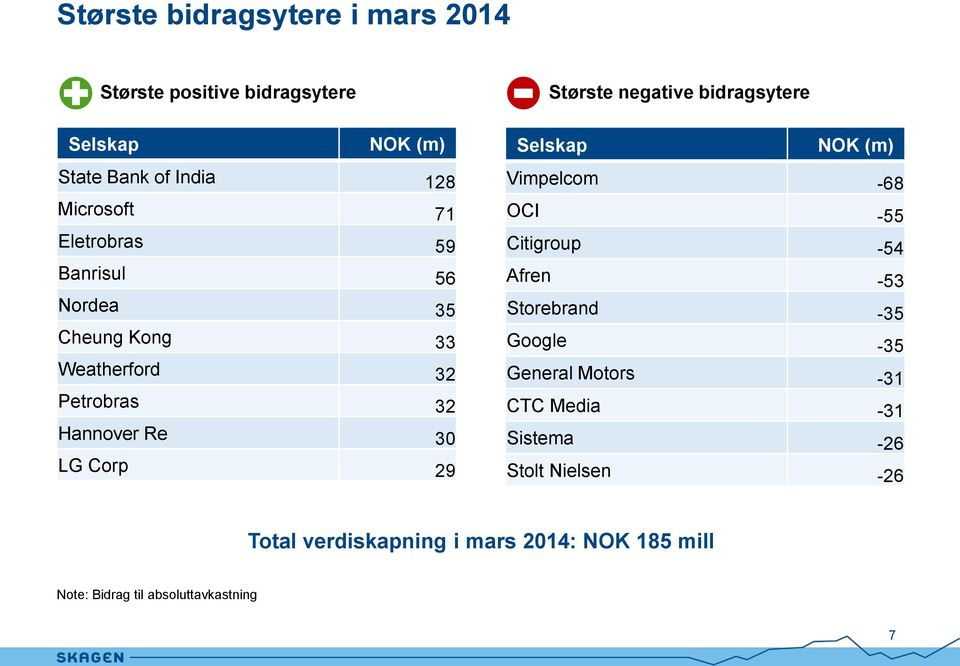 Hannover Re 30 LG Corp 29 Vimpelcom -68 OCI -55 Citigroup -54 Afren -53 Storebrand -35 Google -35 General Motors -31 CTC