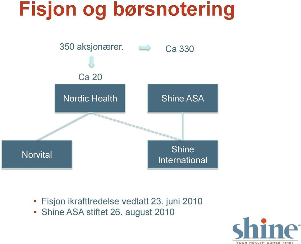 Shine International Fisjon ikrafttredelse