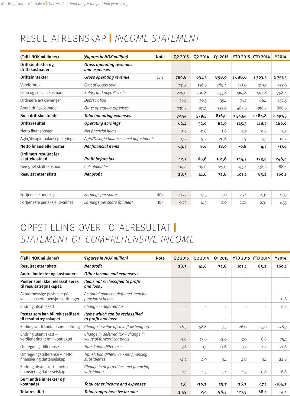 Driftsinntekter og driftskostnader Gross operating revenues and expenses Driftsinntekter Gross operating revenue 2, 3 789,8 631,3 898,9 1 688,6 1 303,5 2 757,5 Vareforbruk Cost of goods sold 231,7
