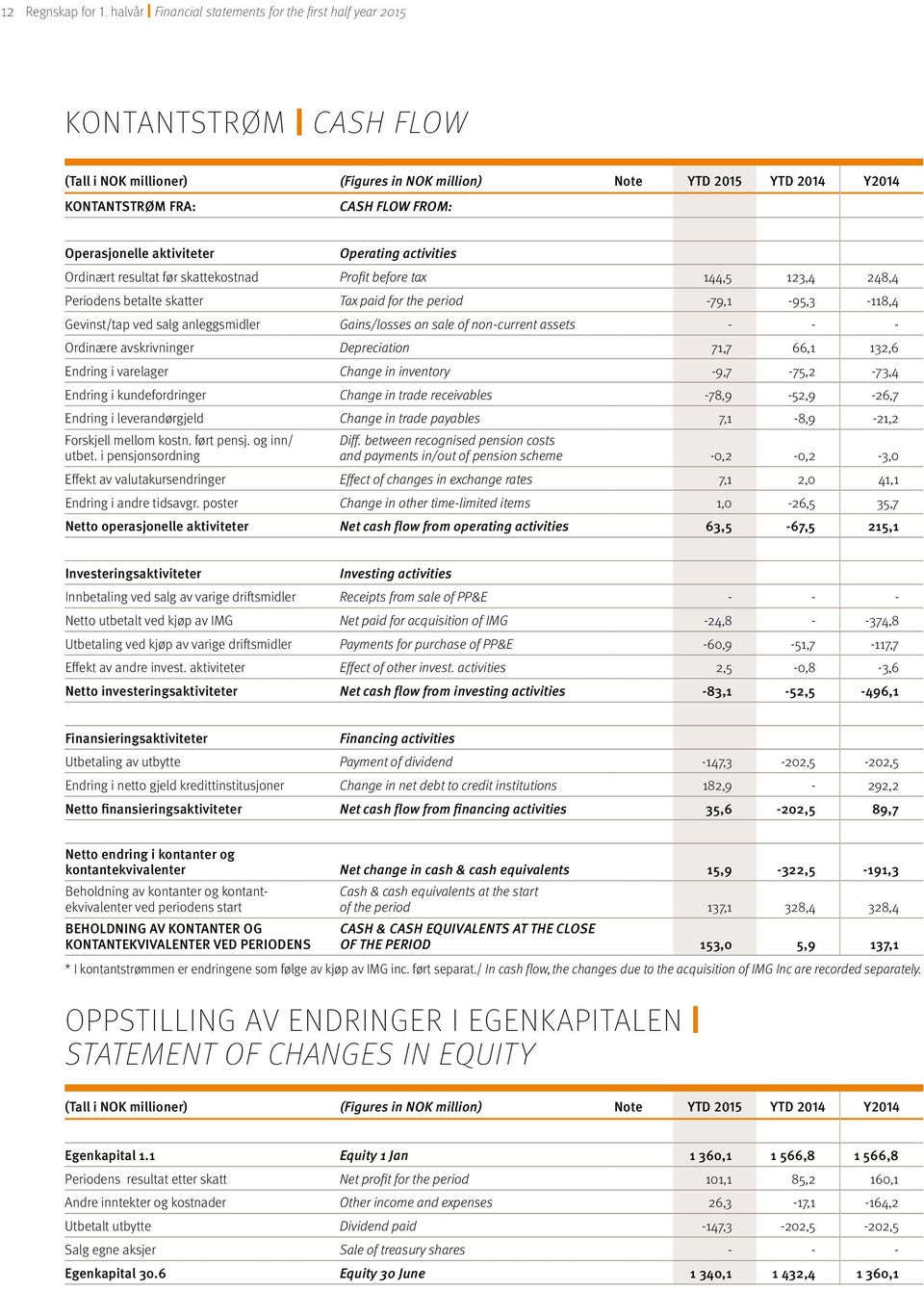 Operasjonelle aktiviteter Operating activities Ordinært resultat før skattekostnad Profit before tax 144,5 123,4 248,4 Periodens betalte skatter Tax paid for the period -79,1-95,3-118,4 Gevinst/tap